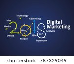 digital marketing 2018 blue... | Shutterstock .eps vector #787329049