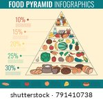 food pyramid healthy eating... | Shutterstock .eps vector #791410738