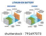 li ion battery diagram.... | Shutterstock . vector #791697073