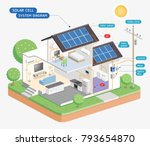 solar cell system diagram.... | Shutterstock .eps vector #793654870