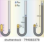 relationship between pressure... | Shutterstock .eps vector #794083378