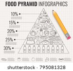 food pyramid healthy eating... | Shutterstock .eps vector #795081328