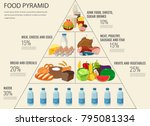 food pyramid healthy eating... | Shutterstock .eps vector #795081334