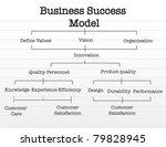 business success model chart... | Shutterstock . vector #79828945