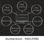 e commerce business flow chart... | Shutterstock . vector #96015980
