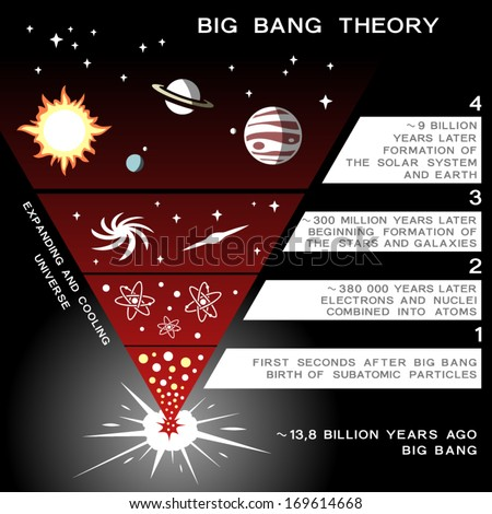 """the big bang the evolution The big bang theory vs god's word by wayne jackson """"we have tried over and over again to point out to readers that the big bang theory is not at odds with the bible nor with the concept of god as creator""""."""