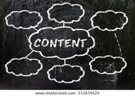"""""""Content"""" handwritten with white chalk in the clouds - stock photo"""