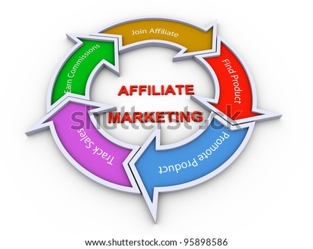 3d colorful flow chart diagram of affiliate marketing concept