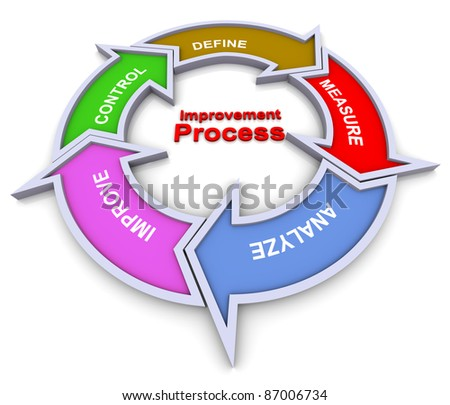 3d colorful flow chart diagram of improvement process