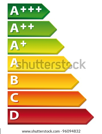 3D Energy rating chart.