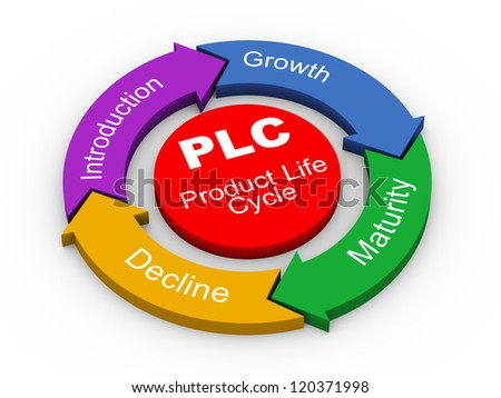 3d illustration of circular flow chart of PLC ( Product Life cycle ) - stock photo