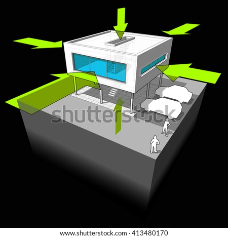 3d illustration of  Diagram of a modern house/villa showing the ways where the heat/energy is taken in through the construction through the walls and door nad windows and roof and ground - stock photo