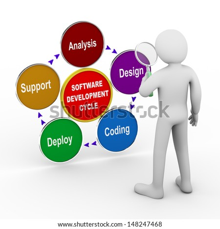 3d illustration of man with magnifier analysing circular flow chart of life cycle of software development process. 3d rendering of human people character.