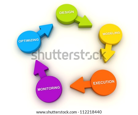 3D Manage Business Circle Direction
