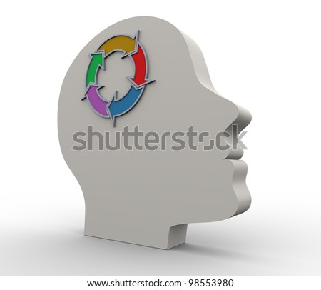 3d render of human head with circular flow chart. Concept of thought process.