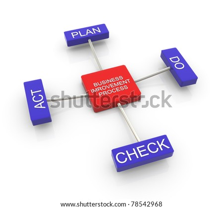 3d render of PDCA (plan, do, check, and act) cycle. - stock photo