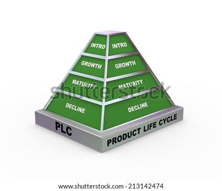 3d rendering of pyramid presentation of concept of plc - product life cycle