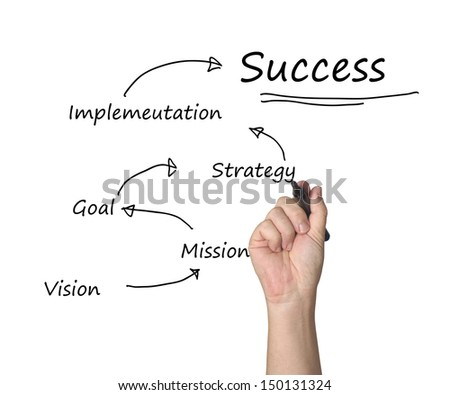 implementing the partnership concept essay Leadership concept and leadership styles management essay introduction leader if your actions inspire others to dream more, learn more, do more and become more, you.