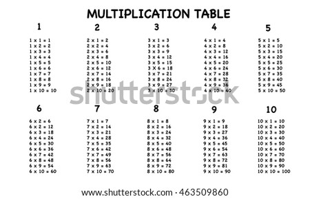 multiplication table between 1 to 10 as educational material for primary school level students