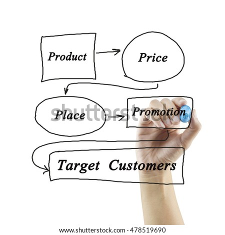 mcdonalds marketing strategy product place price and promotion The marketing mix defines the strategies and tactics that a company uses to reach target customers, in terms of products, place, promotion, and price (the 4ps) in this business analysis case, mcdonald's has corporate standards that its marketing mix applies globally.