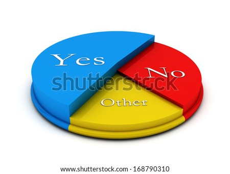 Pie colour circular diagram in 3d with yes,no and other - stock photo