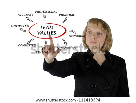 team values and norms - stock photo