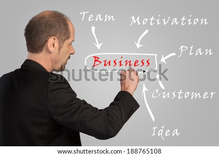A Businessman is sketching his Business Success Story to a wall.
