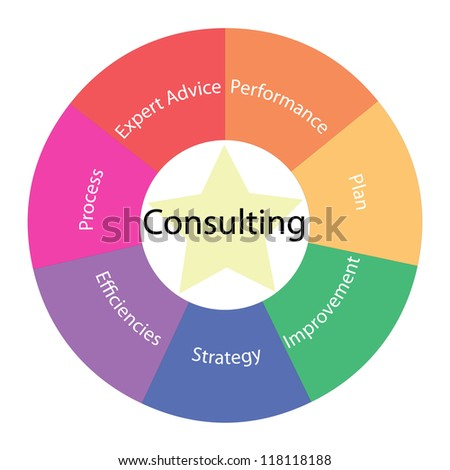 A Consulting circular concept with great terms around the center including performance, plan, strategy, process and more with a yellow star in the middle