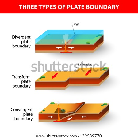 Cross Section Illustrating Main Types Tectonic Stock Illustration