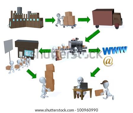 A 3d man supply chain retail vs internet distribution - stock photo