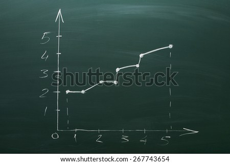 a graph drawn with chalk on a green chalkboard - stock photo