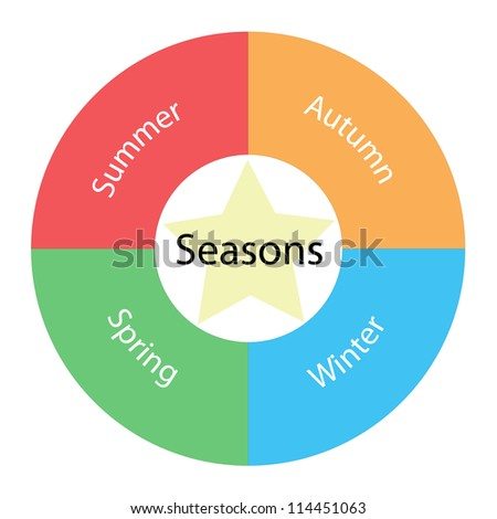 A Seasons circular concept with great terms around the center including  and  with a yellow star in the middle