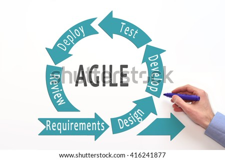 Agile lifecycle. Agile process diagram. Agile software development. Software development lifecycle.