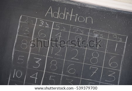 An addition table on a chalkboard in a schoolhouse.