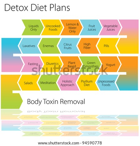 An image of a detox diet plan chart. - stock photo