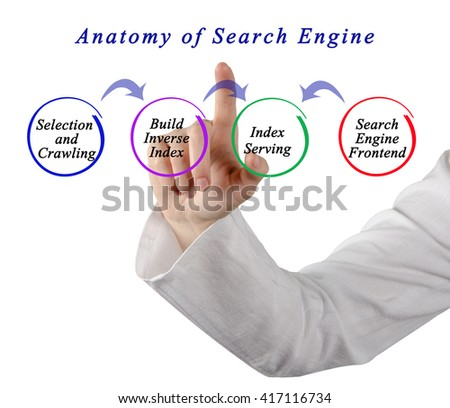 Anatomy of Search Engine
