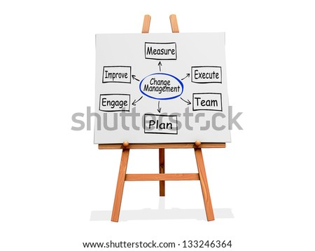 Art Easel on a white background with Change Management flow chart - stock photo