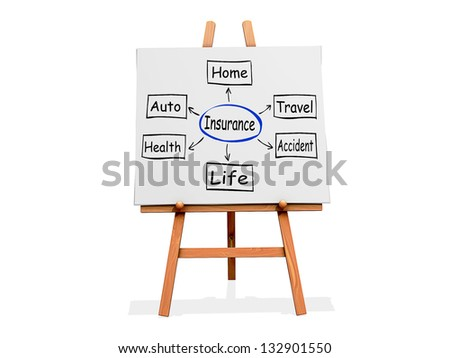 Art Easel on a white background with Insurance