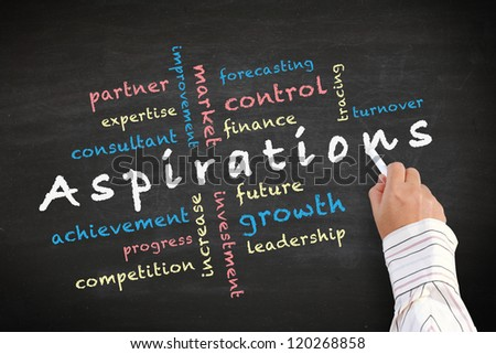 Aspirations concept ideas and other related words. written with chalk on blackboard.