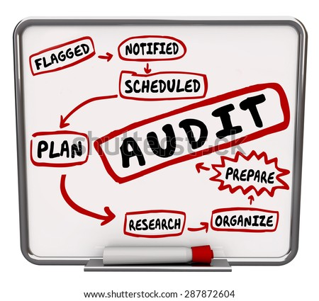 Audit steps drawn on a diagram on dry erase or message board showing process to prepare or get ready for financial review of your budget  - stock photo