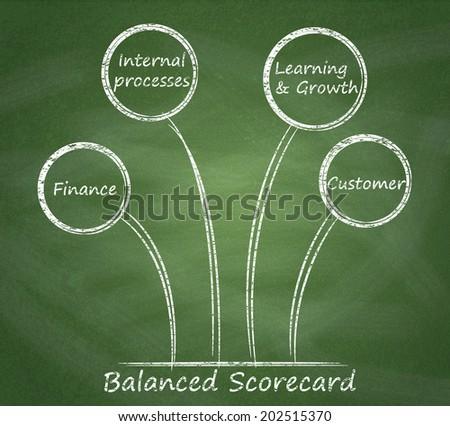 Balanced scorecard diagram on a blackboard. - stock photo