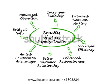 benefits of a green supply chain Home unlabelled developing a green supply chain can have benefits developing a green supply chain can have benefits supply chain, and strategic sourcing.