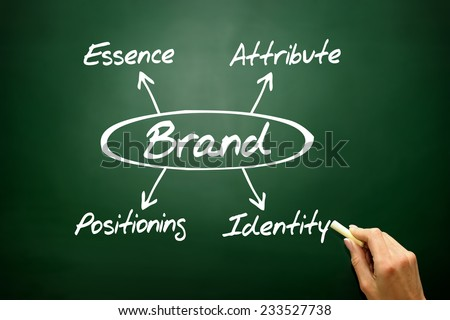 BRAND concept, essence, attribute, positioning, identity on blackboard