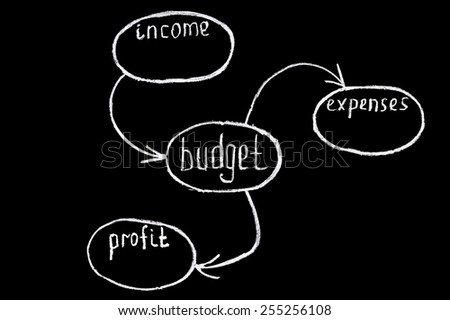 Budget and profit in to the chart handwriting on the chalkboard