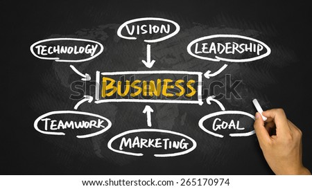 business concept flow chart hand drawing on blackboard