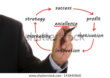 business flowchart shows marketing strategy to excellence