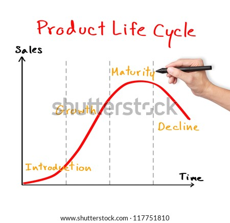 Business hand drawing product life cycle stock photo royalty free business hand drawing product life cycle chart marketing concept ccuart Choice Image