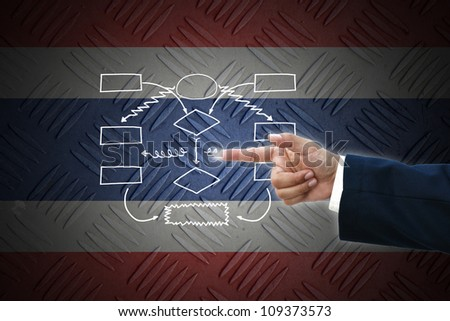 business hand selecting business icon on old Thailand  flag background.
