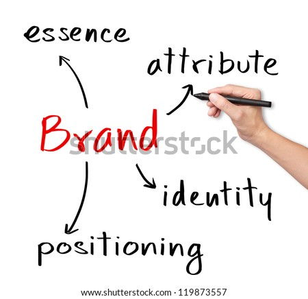 business hand writing brand concept ( essence - attribute - positioning - identity )