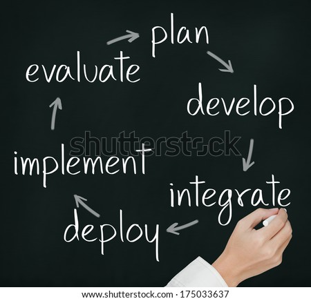 business hand writing business improvement cycle plan - develop - integrate - deploy - implement - evaluate